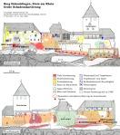 Hohenklingen castle, Stein am Rhein (CH), damage overview