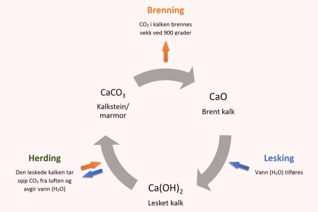 «Kalksirkelen». Her er en forenklet fremstilling av kjemien i kalkbrenning, lesking og herding (karbonatisering). Illustrasjon: Per Storemyr