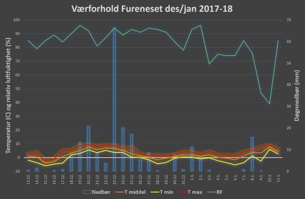Værforholdene i den aktuelle perioden på Fureneset, 20 km vest for Kvernsteinsparken. Det er normalt noe kaldere i Kvernsteinsparken, men diagrammet gir et inntrykk av hvordan værforholdene endret seg. Data fra www.eklima.no