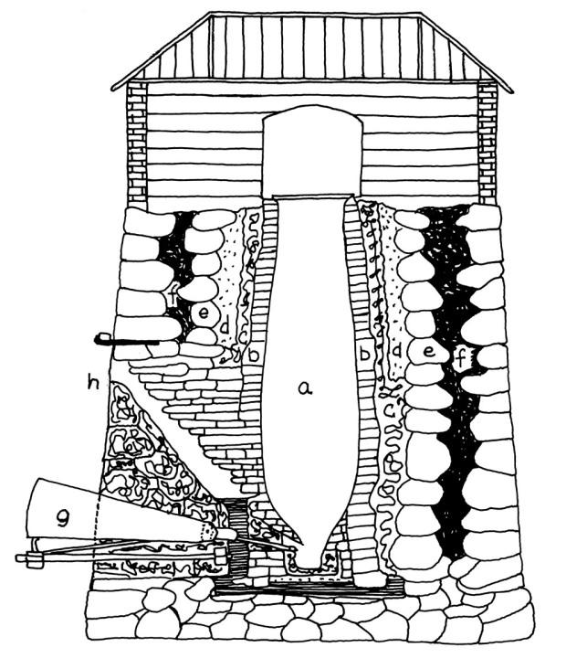 Snitt gjennom idealisert, eldre masovn av vallonsk type, tegnet av Kristin Røgeberg (se om masovn på lokalhistoriewiki.no). a) pipa, b) stellstein, c) bakmur, d) sandfylling, e) gråstein, f) leire, g) blåsebelg.