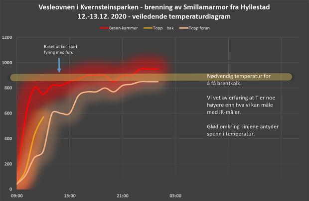 Temperaturdiagram for julekalkbrenningen. Gode temperaturer; ikke for høyt - og ikke for lavt. Her er hele loggen (PDF). Illustrasjon og logg: Per Storemyr