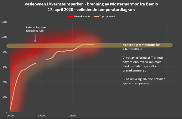 Veiledende temperaturdiagram for kalkbrenningen
