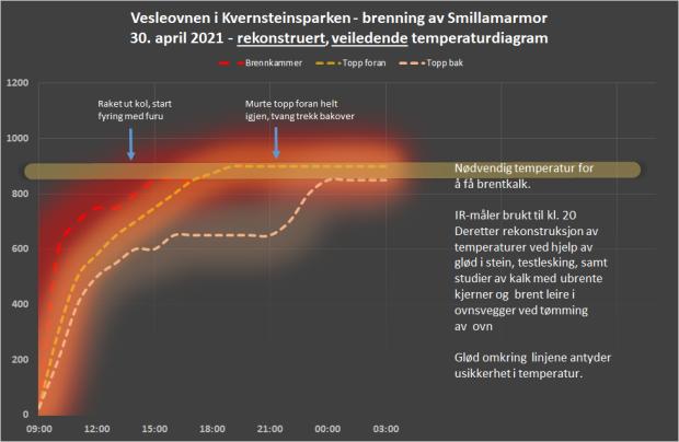 Rekonstruert temperaturdiagram. Vi hadde problemer med IR-måleren og har måttet rekonstruere temperaturutviklingen (se beskrivelse i diagrammet). Legg merke til hvordan det var vanskelig å få opp temperaturen bak i ovnen før toppen ble murt helt igjen foran