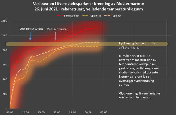 Rekonstruert temperaturdiagram for brenningen. Full logg her