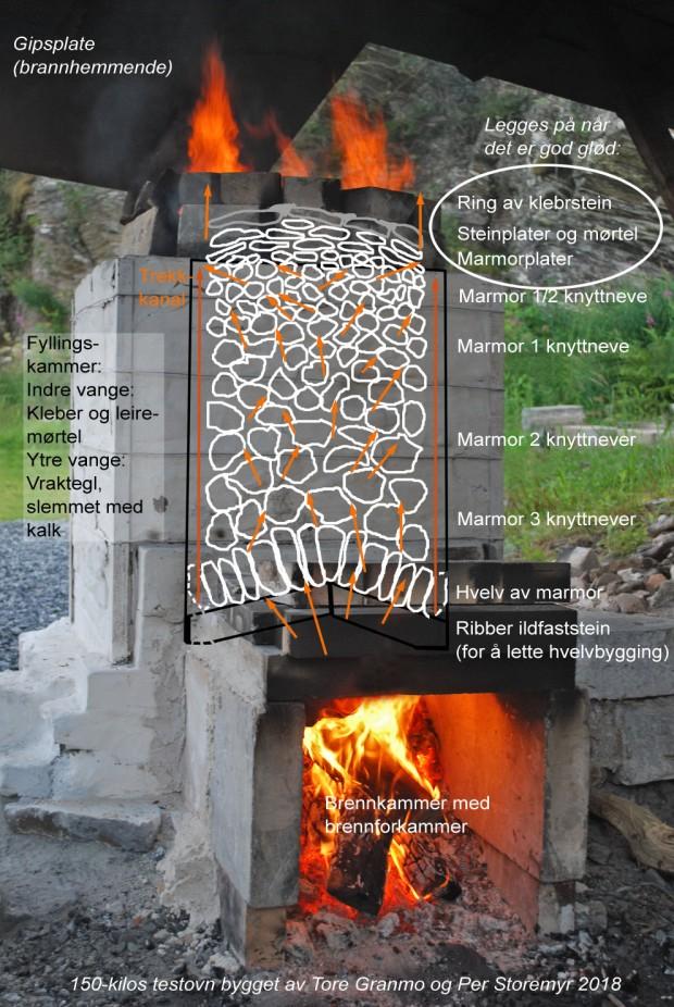 Prinsippskisse av Vesleovnen. Over brennkammeret, som er forlenget med et forkammer for å bedre trekk og kunne fyre med 60 cm vedskier, ligger det ribber av ildfaststein. Disse brukes som underlag for rask konstruksjon av et enkelt hvelv av den samme marmoren som skal brennes. Over hvelvet legges marmoren som skal brennes. De største bitene nederst, der det er varmest, mindre biter oppover. Kalkbrenning krever minst 850 grader for å drive av CO2 i marmoren. For sikre god trekk blir det ved ilegg av marmor bygd inn kanaler i hvert hjørne. Trekken kan reguleres ved å legge på steinplater over kanalene, typisk bak i ovnen – for å «drive» trekken framover. Når gløden i marmorladningen etter 3-4 timer er kommet opp mot toppen legges det suksessivt på marmorplater over marmorbitene, for å holde på varmen. Det bygges også opp en ring av kleberstein rundt toppen for å hindre varmetap, spesielt når det er vind (dette er ikke nødvendig i store ovner). Ved en god brenning vil marmorplatene også bli gjennombrent. Når temperaturen, gløden og trekken i ovnen er utmerket etter ytterligere noen timer, blir toppen av ovnen (unntatt trekkanalene) murt igjen med egnede steinplater og kalkmørtel for å holde enda bedre på varmen, når temperaturene er høye nok til å drive av CO2 fra marmoren. Det er essensielt å «treffe» det riktige tidspunktet for gjenmuring av toppen. Om en gjør det for tidlig vil trekken bli «strupet» og en oppnår ikke høye nok temperaturer for gjennombrenning av all kalken innen rimelig tid. En slik tradisjonell ovn, etter forbilder spesielt i Alpene og på Balkan (og i Sverige, vi har få eller ingen i Norge), vil ha store temperaturforskjeller, nede kan det være over 11-1200 grader, oppe over 900, ved gode brenninger. Fornuftig ilegg av ved er viktig, 3-5 skier av gangen. Det skal alltid legges i med maksimalt med luft mellom skiene, for å sikre god brenning. I en så liten ovn må en legge i ved ca. hvert 10 minutt. Ved rimelig trekk vil det brenne lystig på toppen et