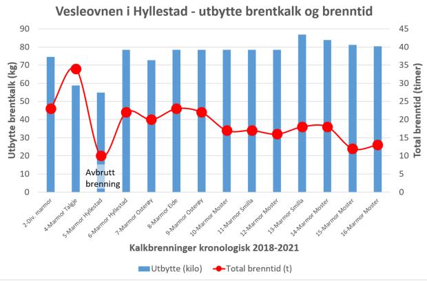 Brenntid og utbytte fra relevante kalkbrenninger i Vesleovnen siden 2018. En del av verdiene er anslåtte, men diagrammet viser likevel en tydelig utvikling.